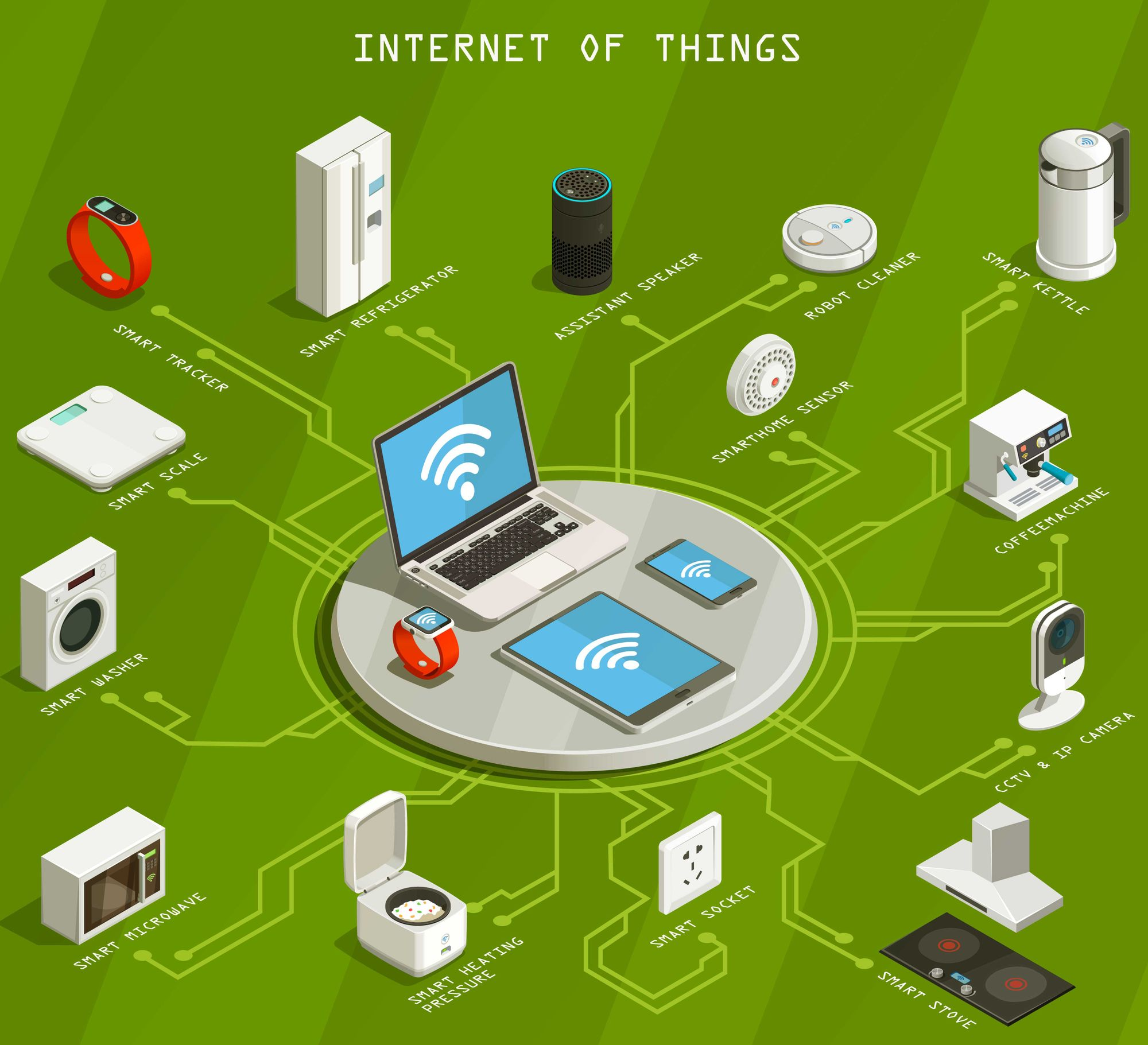 IoT: What sectors or businesses will make the most of it?